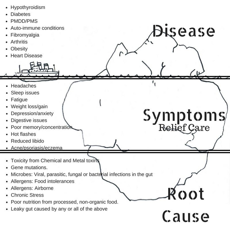 Chronic Illness Iceberg.png