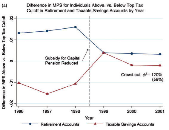 "Those affected by the subsidy reduction also responded by increasing their contributions to taxable savings accounts (relative to those not affected by the policy). Note: MPS stands for ""marginal propensity to save,"" or the fraction of a small increase in income that an individual chooses to save."