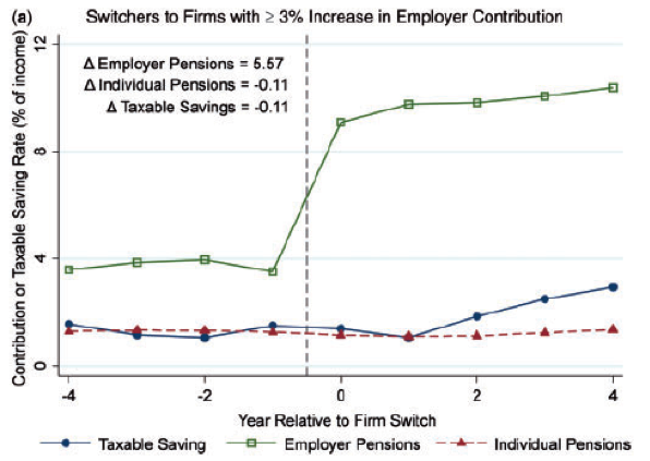 When individuals switch to jobs where the default employer pension contribution is higher, they end up with a higher rate of overall savings, which persists over time.