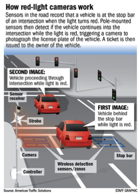 Running A Red Light Ticket >> Nudgespotting An Investigation Of Traffic Nudges Ideas42