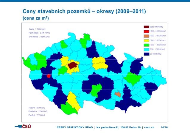 Průměrné ceny pozemků v ČR ze statistického období po krizi 2009. Ceny za pozemky jsou vysoké, s architektem můžete dosáhnout toho, že je maximálně využijete.Zdroj: Tisková konference Ceny nemovitostí v ČR, 2013