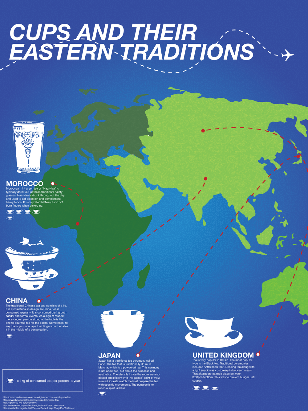 Cups & Their Eastern Traditions