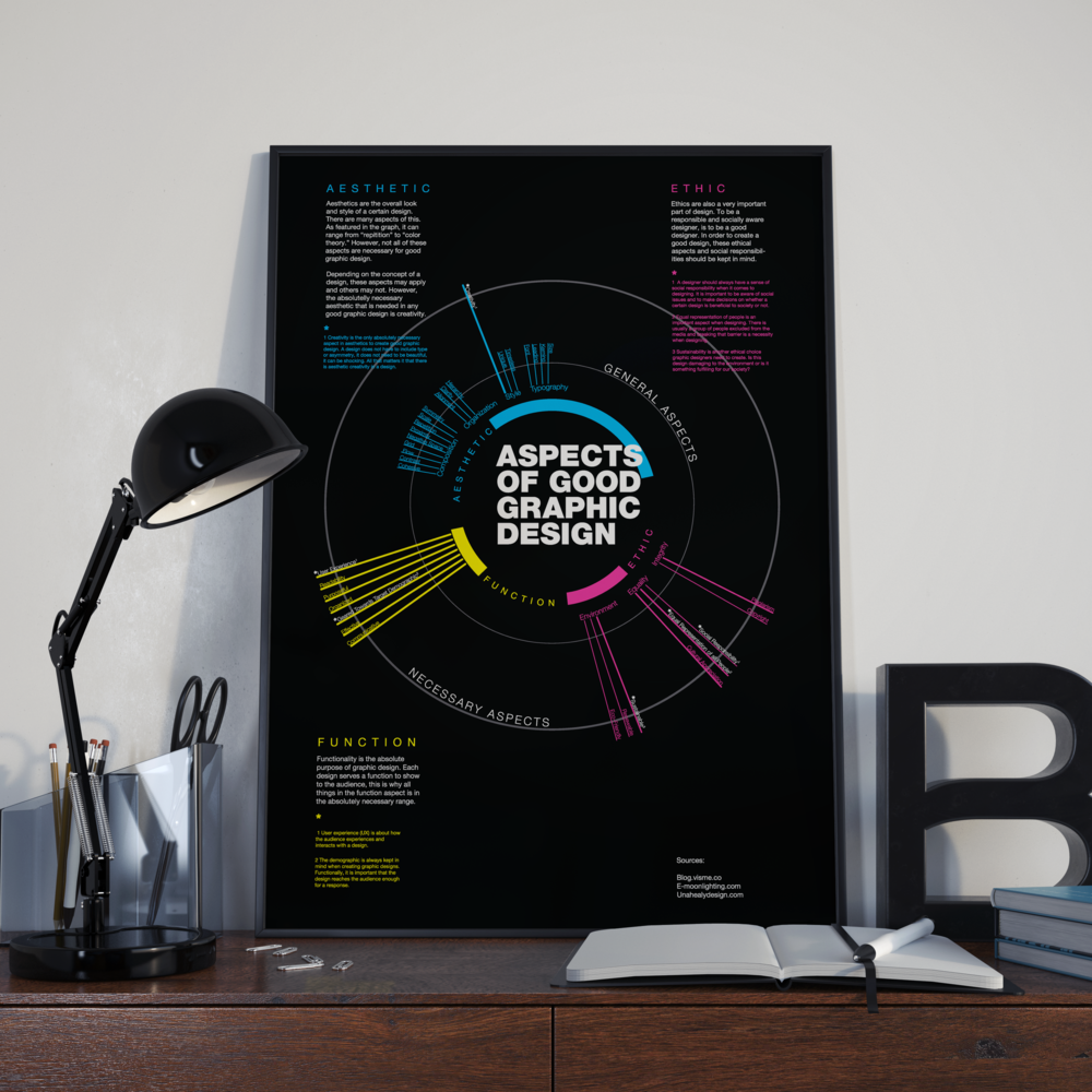 Content Map: Poster