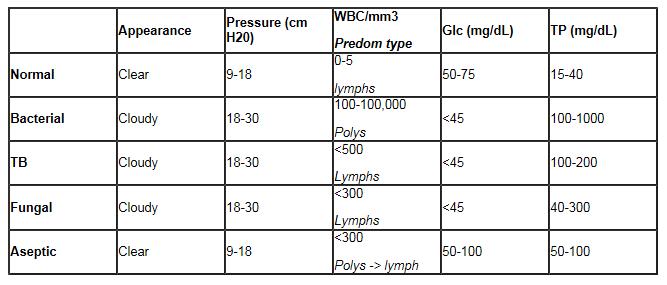 Lumbar Puncture - Guide — IMRESPDX