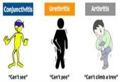Reiter's Syndrome is NOT the same as Reactive Arthritis