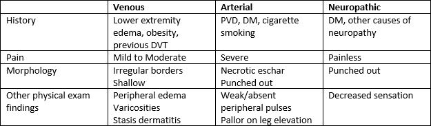 Table comparing the three major types of leg ulcers.