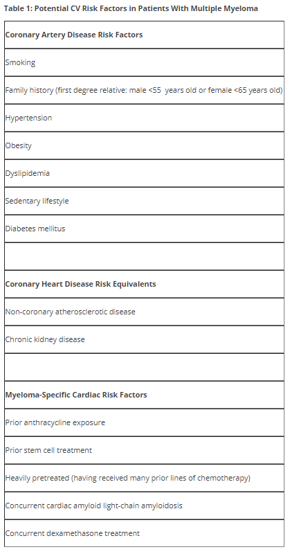 Review of CV risk factors in patients with MM from a  2016 ACC  article.