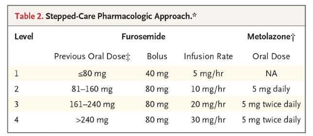 Diuretic Dose.png