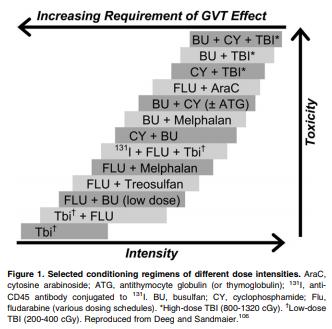 BMT conditioning regimen intensity.PNG