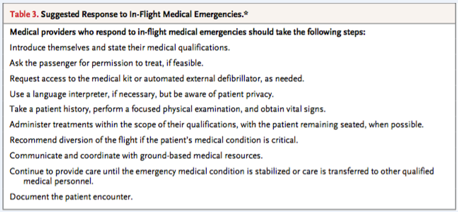 Campion EW. In-Flight Medical Emergencies during Commercial Travel. NEJM 2015.