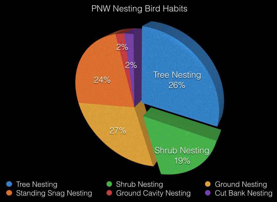 Reducing Impacts - The majority of bird species throughout the Pacific Northwest depend on trees for a place to nest. Consider laws that protect migratory bird species such as the Migratory Bird Act of 1918, which prohibits moving, possessing, collecting, harming, killing or disturbing active nests, eggs or birds of protected species. Most nesting activity occurs between the months of February and August within the Willamette Valley, this is what we call our wildlife breeding season.Arborists impact wildlife everyday no matter the intention. Property owners are also responsible as stewards and should expect wildlife to be considered during tree pruning and removal operations. We can reduce our impacts by considering breeding season as sensitive and schedule work accordingly. If a tree must be removed with nesting activity, it is highly recommended to consult with a wildlife biologist before work begins.