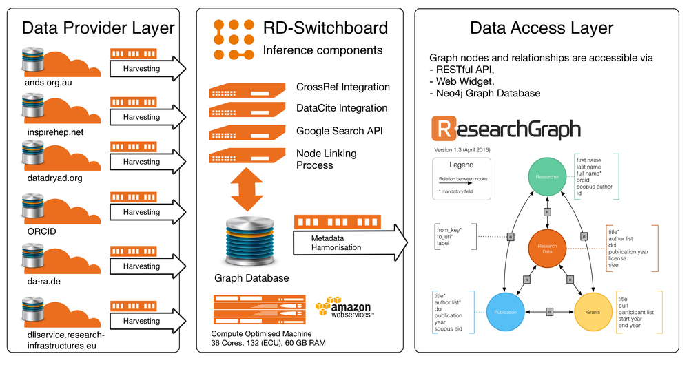Data Provider Layer:    This layer enables data providers to import metadata records into the platform using OAI-PMH protocol.     RD-Switchboard Inference Components:    This layer aggregates information, and uses Google API and other services to identify missing connections.     Data Access Layer:    This layer enables e-Infrastructure providers and research institutions  to find connections across data registries.