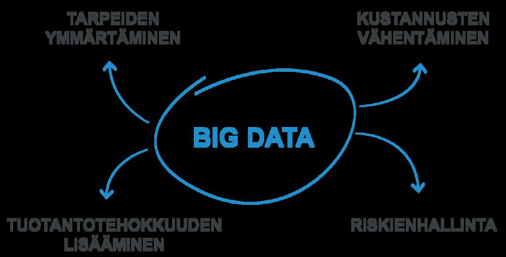 big data b2b-yrityksissä 2