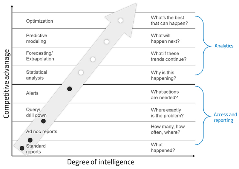 competitive advantage intelligence