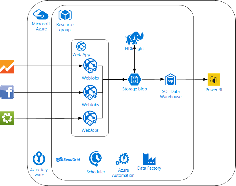 Figure 2: Second Generation Cloud Architecture
