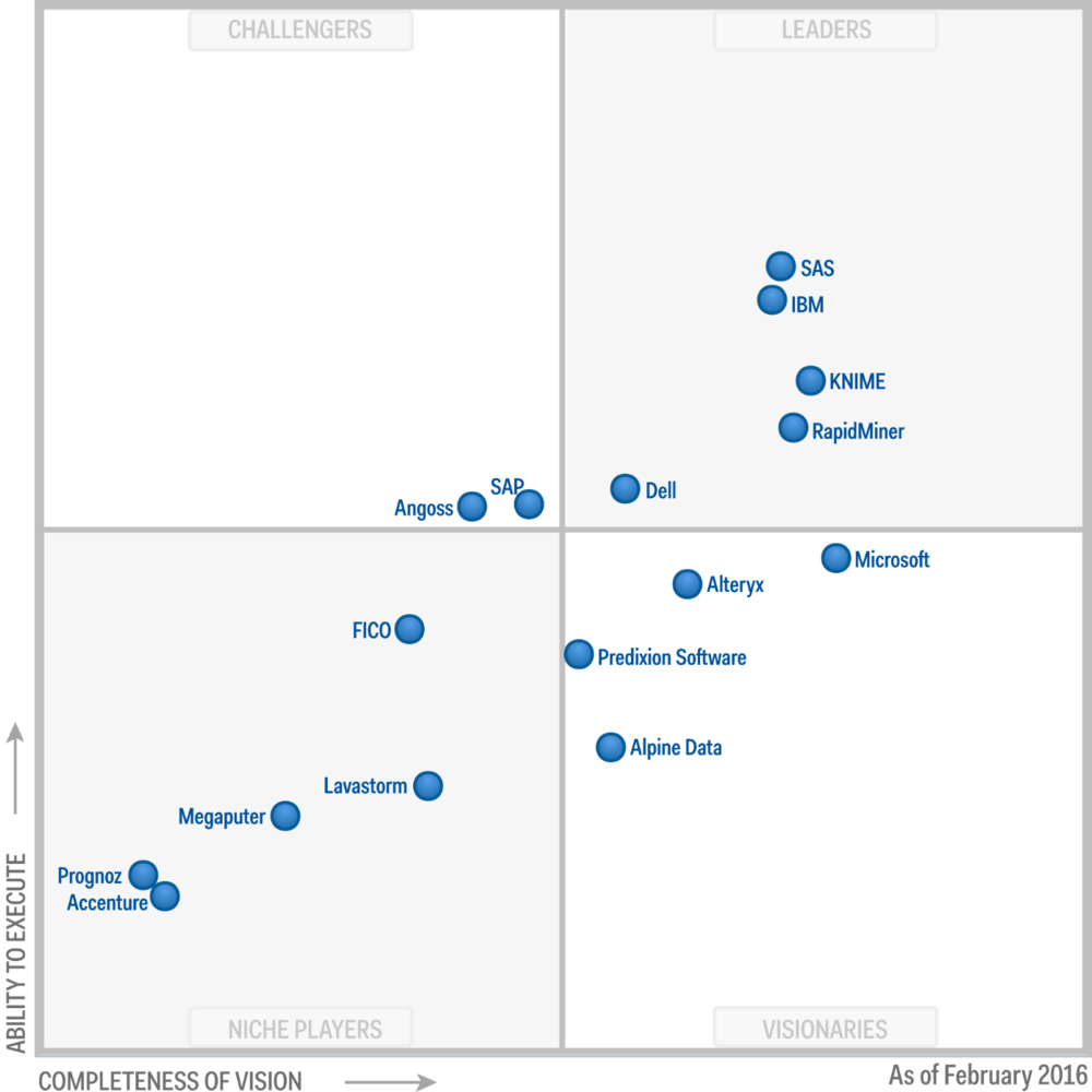 What Gartner S Magic Quadrant For Advanced Analytics Doesn