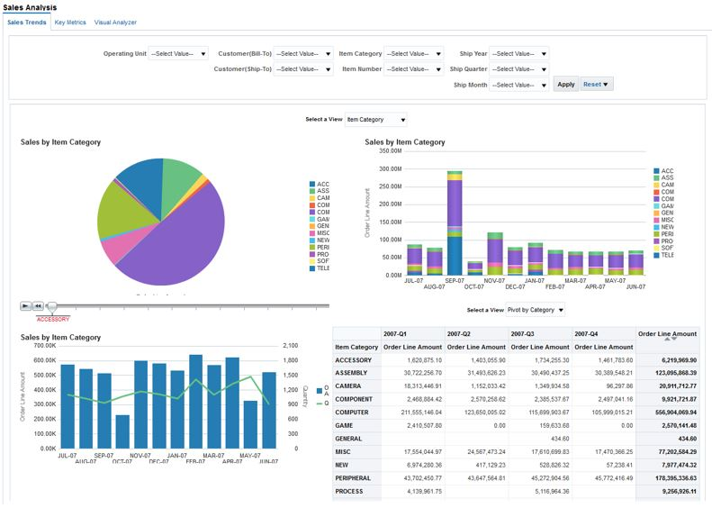 OM - Sales Analysis Dashboard