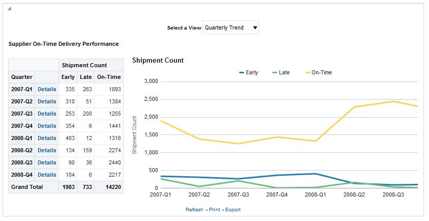 PO - Supplier Delivery Performance Analysis