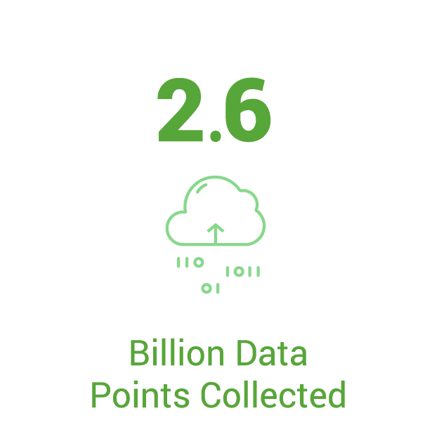 2.6 BILLION DATA POINTS FROM FARMHAND