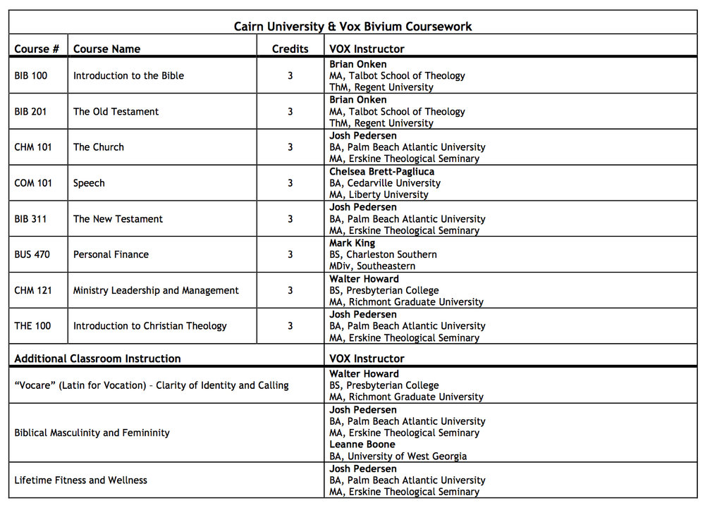 Coursework Overview. Courses include Introduction to the Bible, The Old Testament, The Mission of God and Role of the Church, Speech and Public Speaking, The New Testament, Personal Finance, Ministry Leadership and Management, Introduction to Christian Theology, Vocare (Latin for Vocation), Biblical Femininity and Masculinity, Lifetime Fitness and Wellness. All of our twenty four college credits are through Cairn University and taught by credentialed professors.