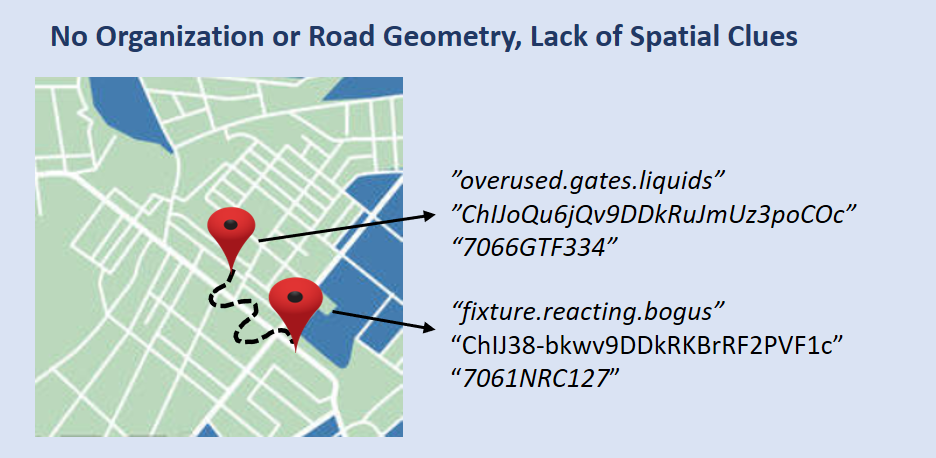 Figure 5: Many auto-codes do not provide spatial clues, structural organization or usage of road geometry to make the codes intuitive for its users
