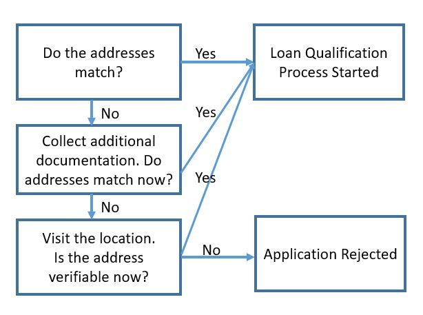 Figure 7: 30% of the applicants whose addresses do not match directly are either asked for additional documentations or have their addresses manually verified, adding to the time and cost for the service providers