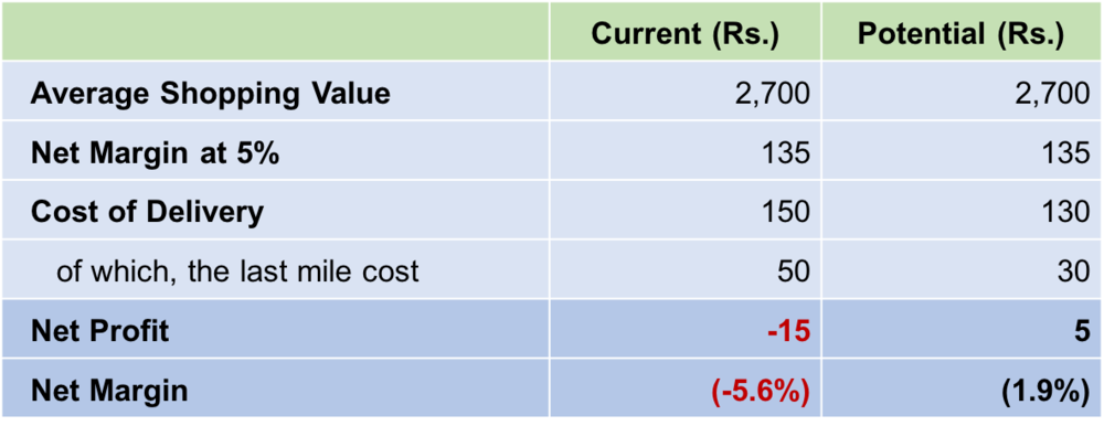 Table 2: Illustration: An improvement in the last mile cost can swing the profitability of an e-commerce business