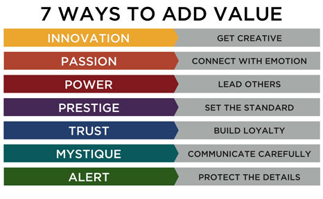(chart source: Sally Hogshead - The 7 Advantages of Fascination, image linking to the official website)