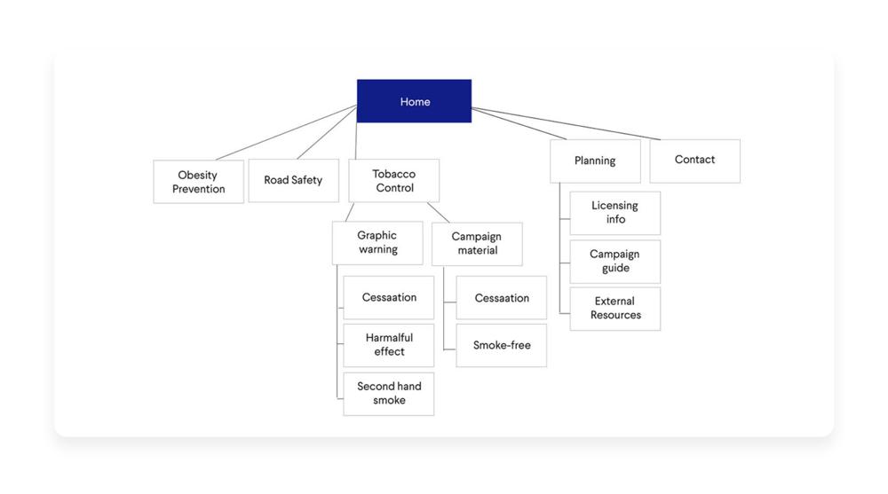 Content Architecture.png