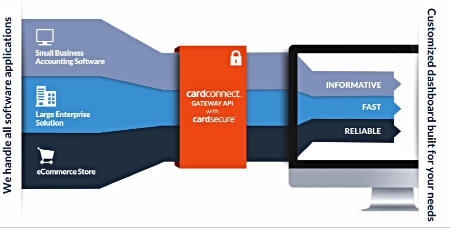 Payment acceptanceis easier when integrated directly into your own environment. You can easily integrate your system with theCardConnect Gatewayand ensure that your customers are protected with our patented tokenization technology.