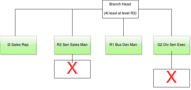 Branch Diagram