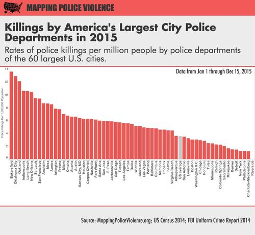 59 of the nations largest 60 city police departments killed civilians in 2015 some killed at much higher rates than others