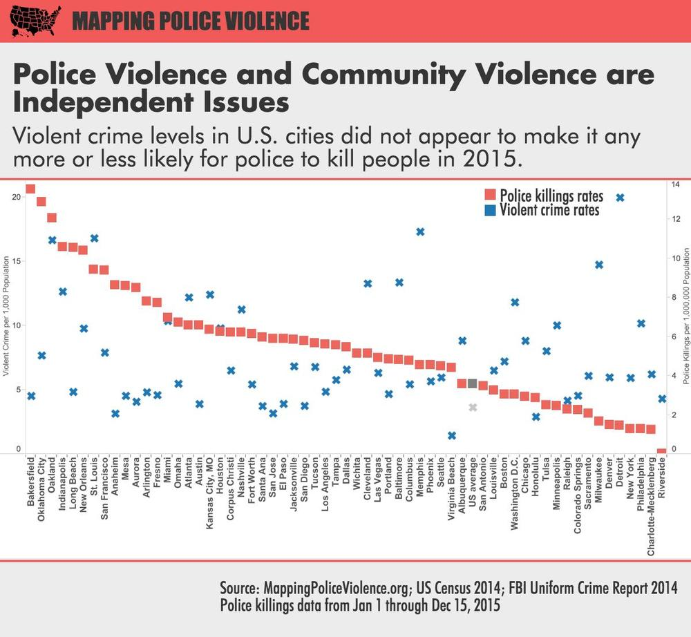 Police Violence Report  Mapping Police Violence - Us violent crime map