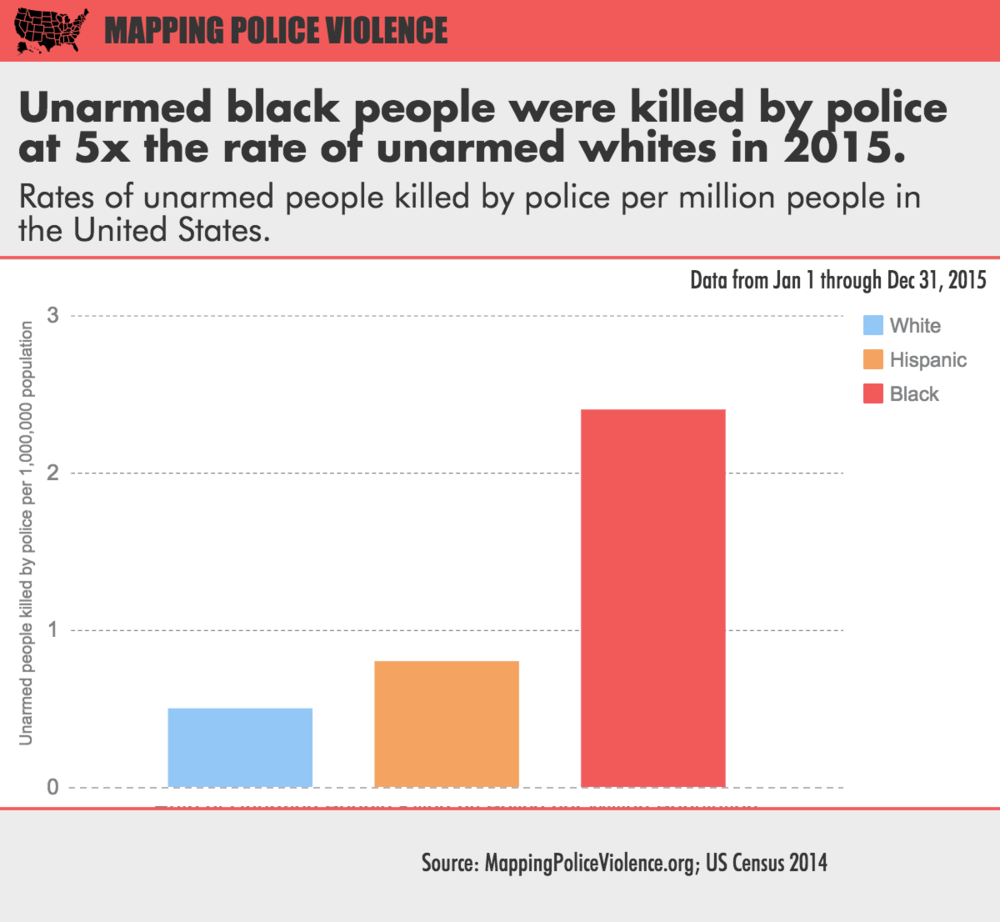 Police killed more than 100 unarmed black people in 2015 mapping 2015policekillingsunarmedeg rubansaba
