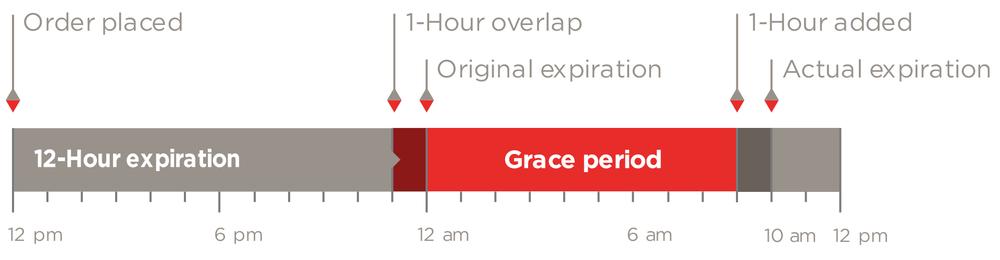 final-expiration-timeline.png