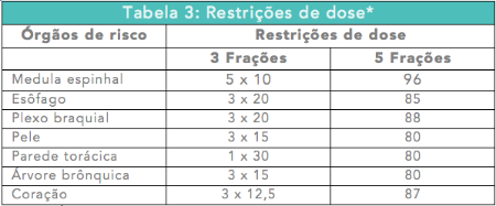 * Estas e as demais não descritas restrições de doses são baseadas nos estudos do RTOG 0618,0813,091
