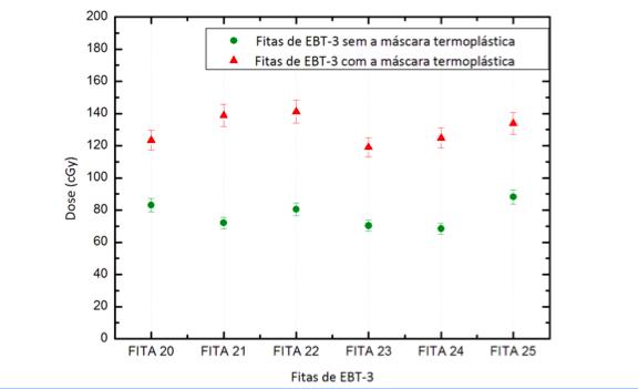 Gráfico         SEQ Gráfico \* ARABIC     2      - Doses médias (cGy) registradas pelas fitas de EBT-3 dispostas na FSC do simulador