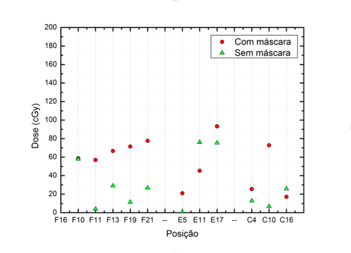 Gráfico 3 - Doses médias (cGy) calculadas pela simulação computacional PBC em cada ponto de interesse da FSC.