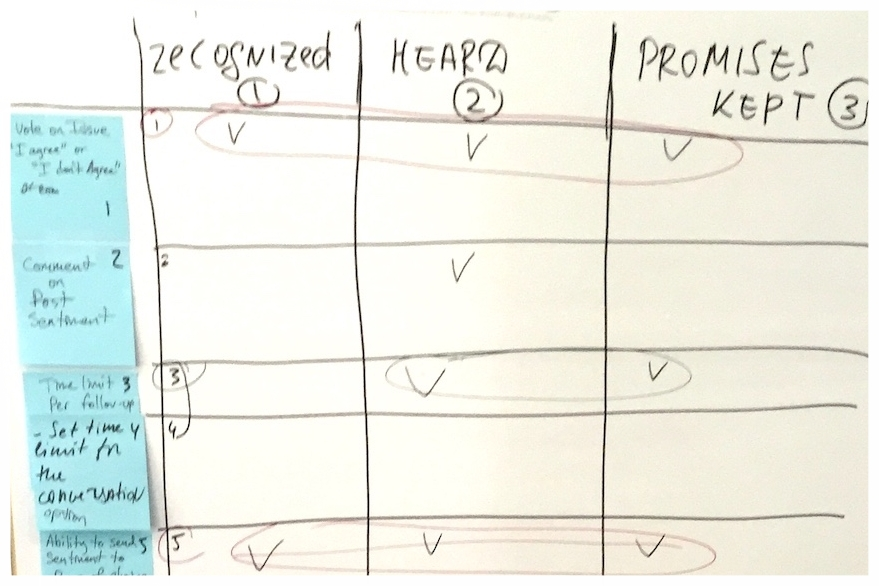 Ideas & Features Prioritization
