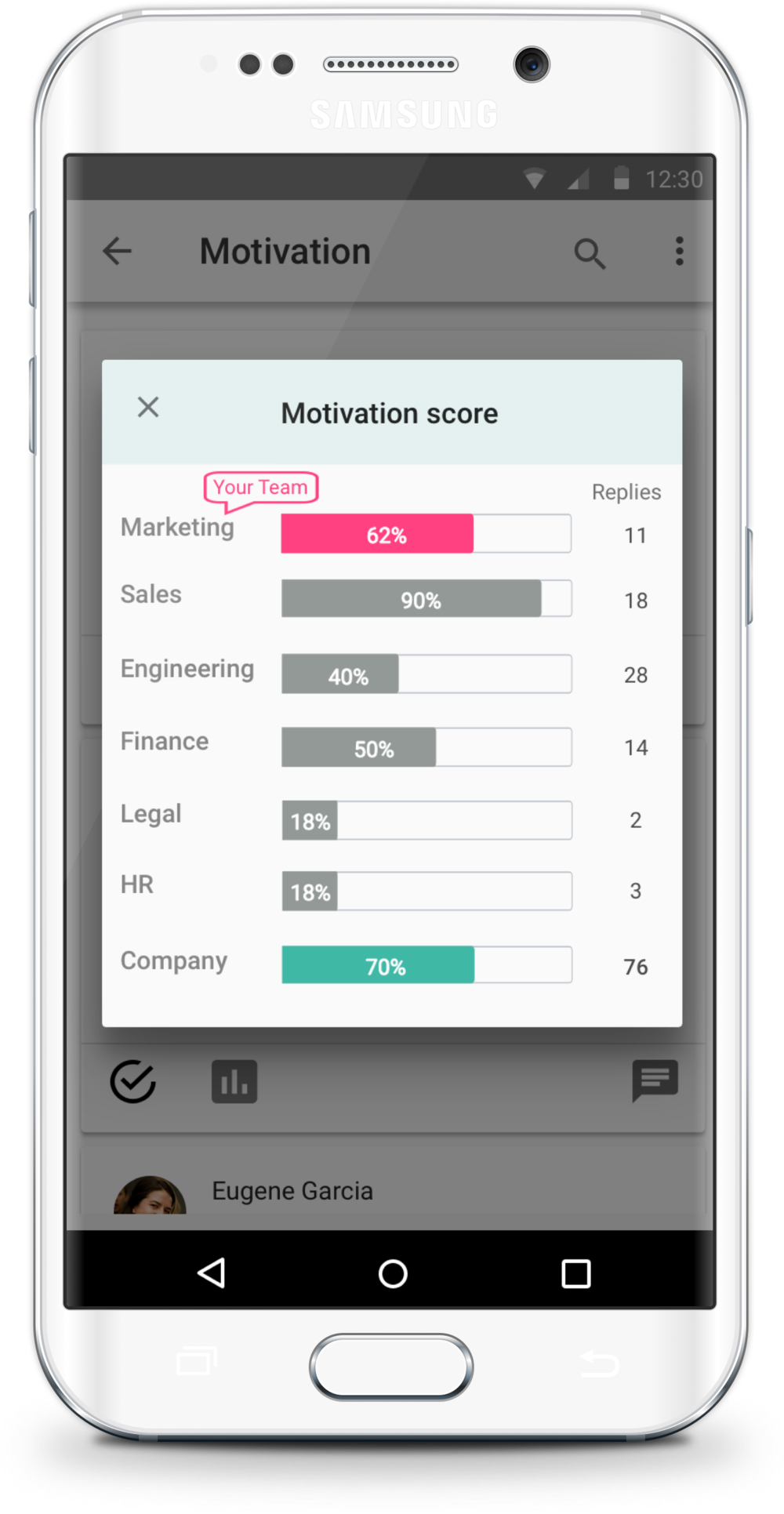 Motivation Score by Department