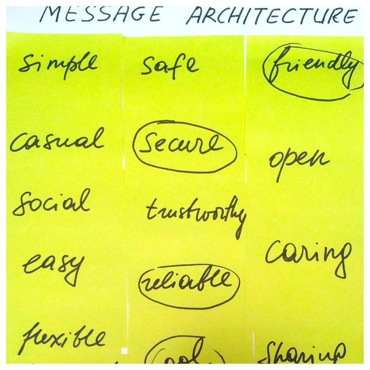 Message Architecure