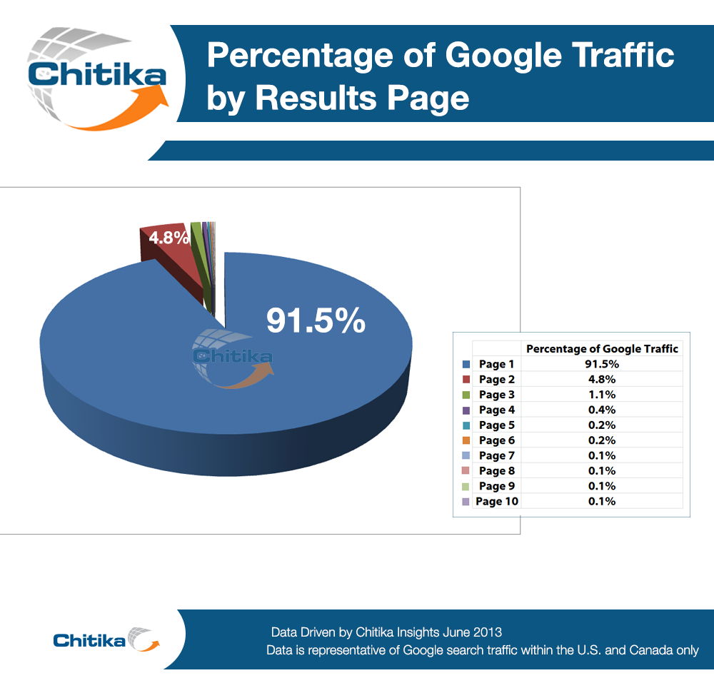 Percentage of Google Traffic.png