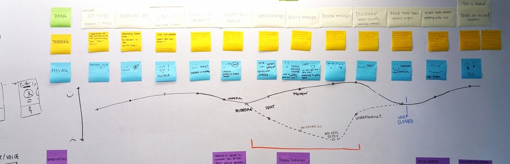 Define Customer Journeys + Core User Stories