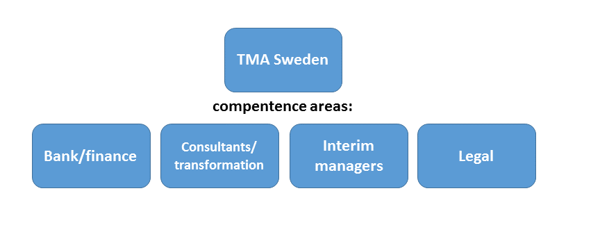 Since 2017 TMA SWEDEN IS ORGANIZED WITHIN FOUR COMPETENCE AREAS