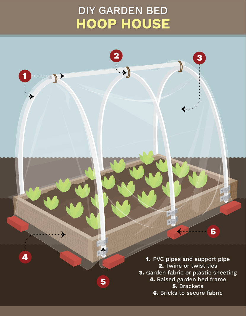Extending Your Growing Season Hoop Houses Row Covers and Cold