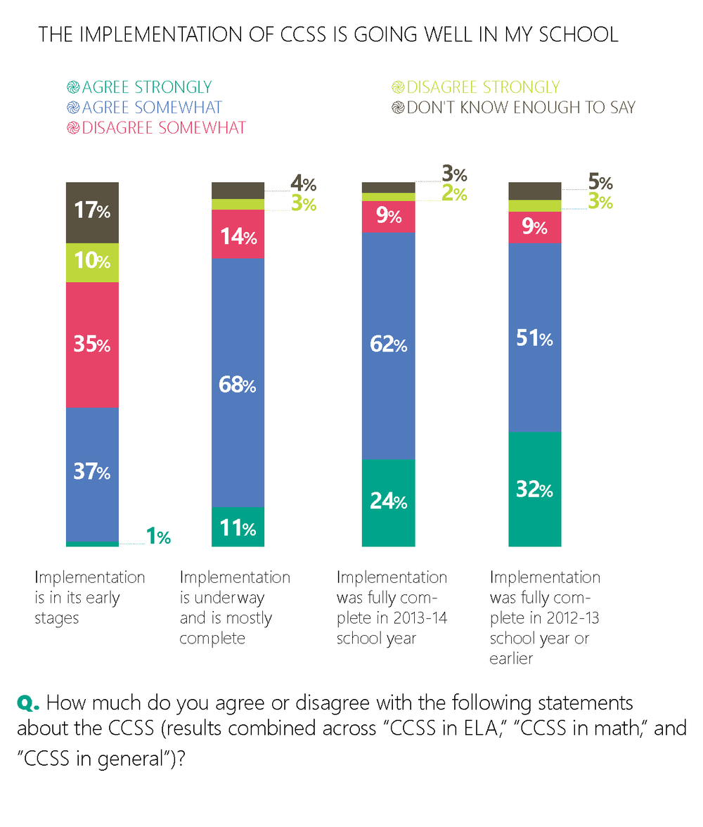 20,000 Teachers Surveyed about Teaching in an Era of Change in OutlooK-12 Magazine