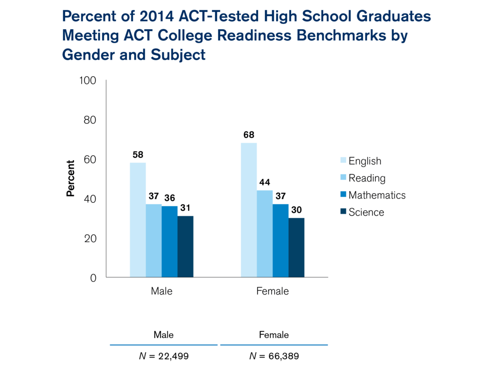 ACT REPORT Shows Fewer High School Grads Planning to Become Educators in OutlooK-12 Magazine