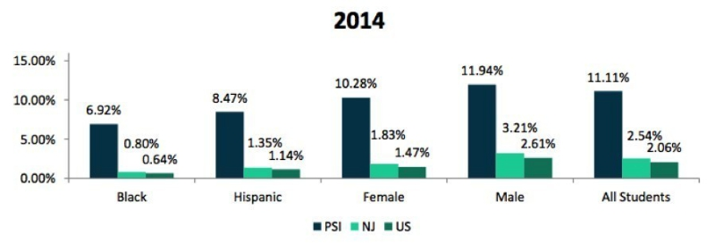 Comparison of PSI, NJ, and US Student Participation Rates, AP Physics, 2014. Source: The College Board, US Census Bureau, and NJDOE.