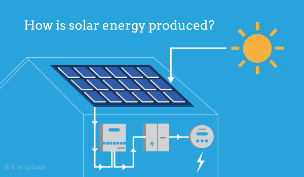 02.13_solar-energy-produced_blog.png