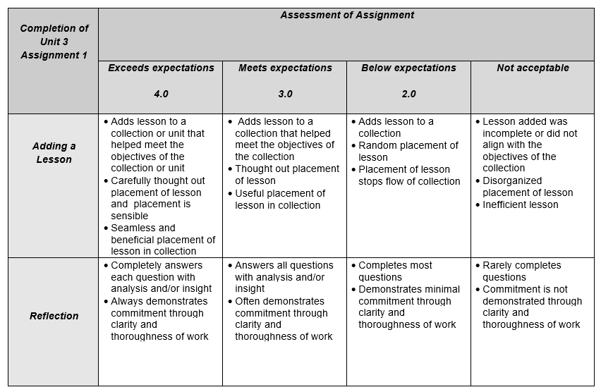 Unit3A1Rubric.png